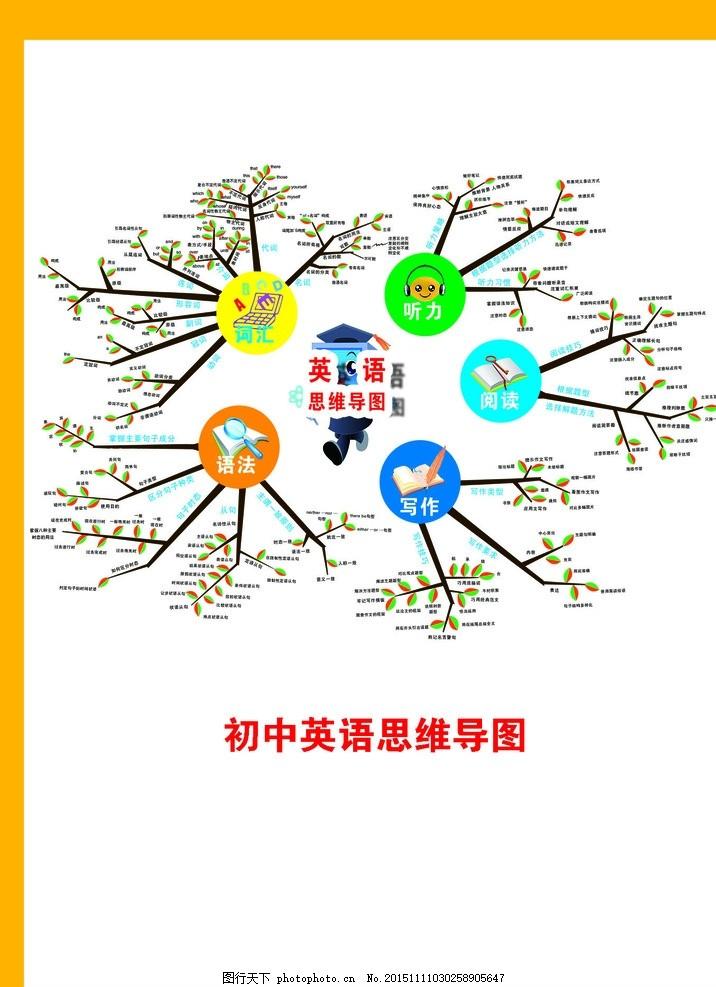 校园文化 课程文化 教学方法 初中英语 英语思维导图 设计 广告设计
