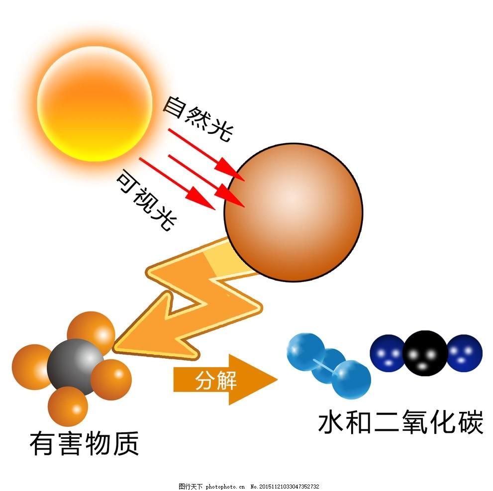 光触媒除甲醛原理 空气净化 除醛剂 分子结构 化学物理 设计图