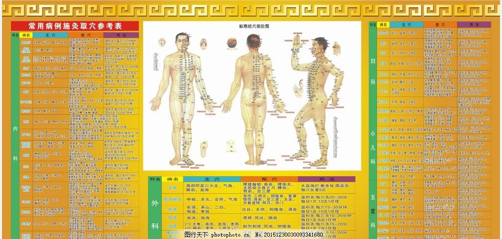 艾灸 标准经血部位图 取穴参考表 人体穴位 常用病历施灸